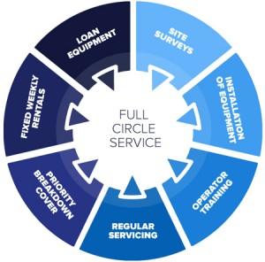 Hire Service Wheel